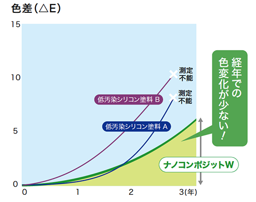 色変化グラフ